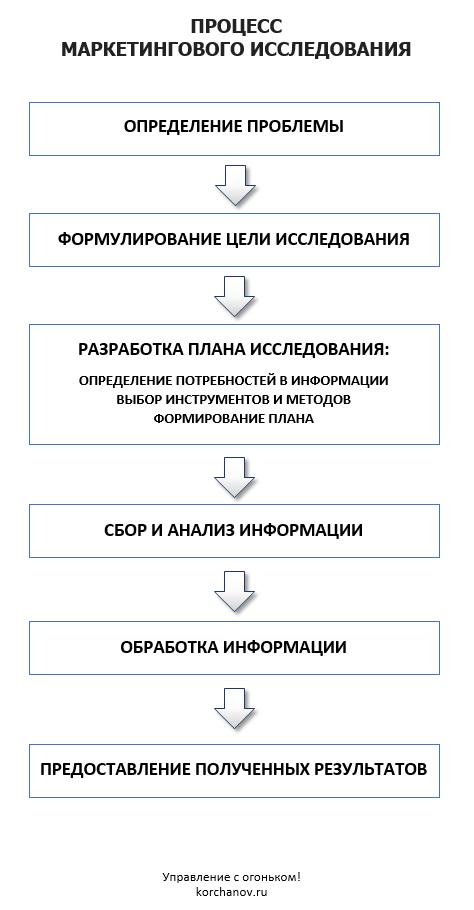 процесс маркетингового исследования